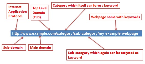 how to create an seo friendly website design structure