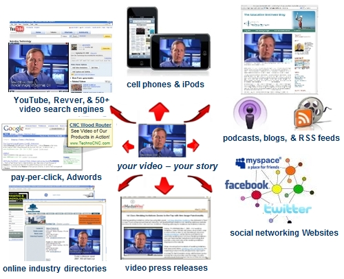 How Video SEO Works