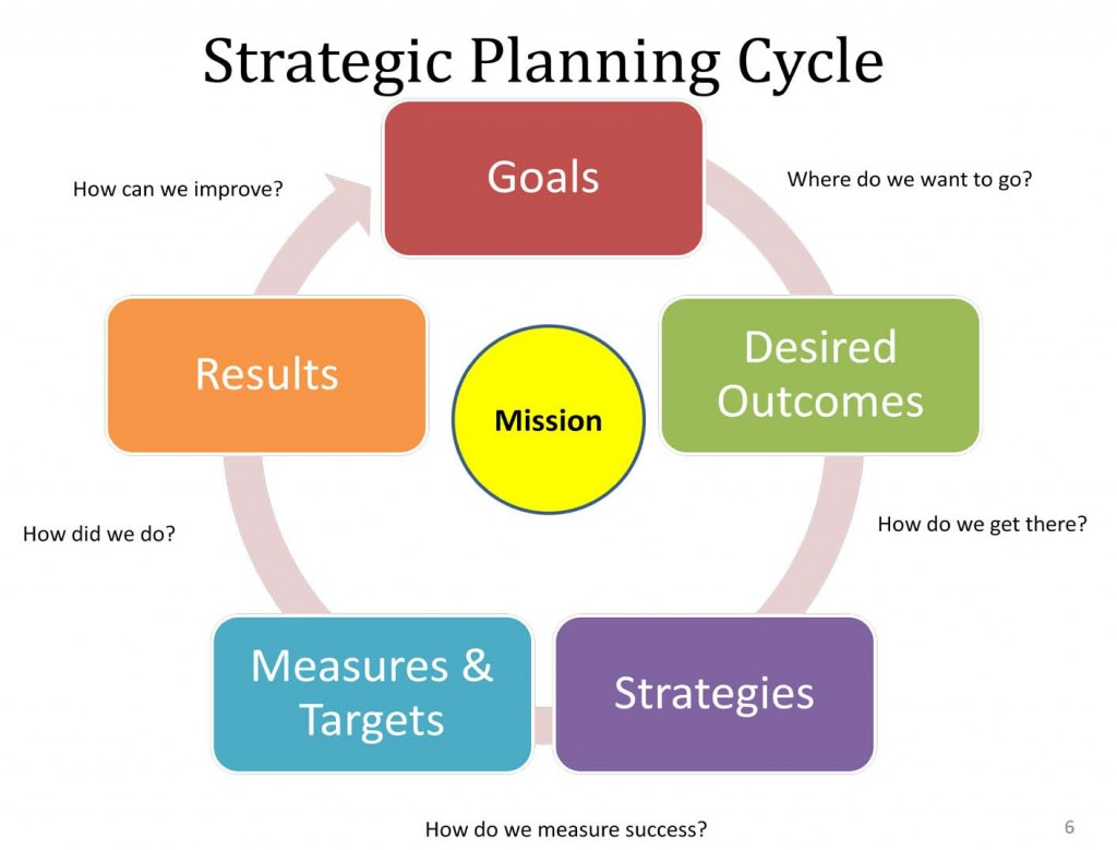 what is business planning and development process