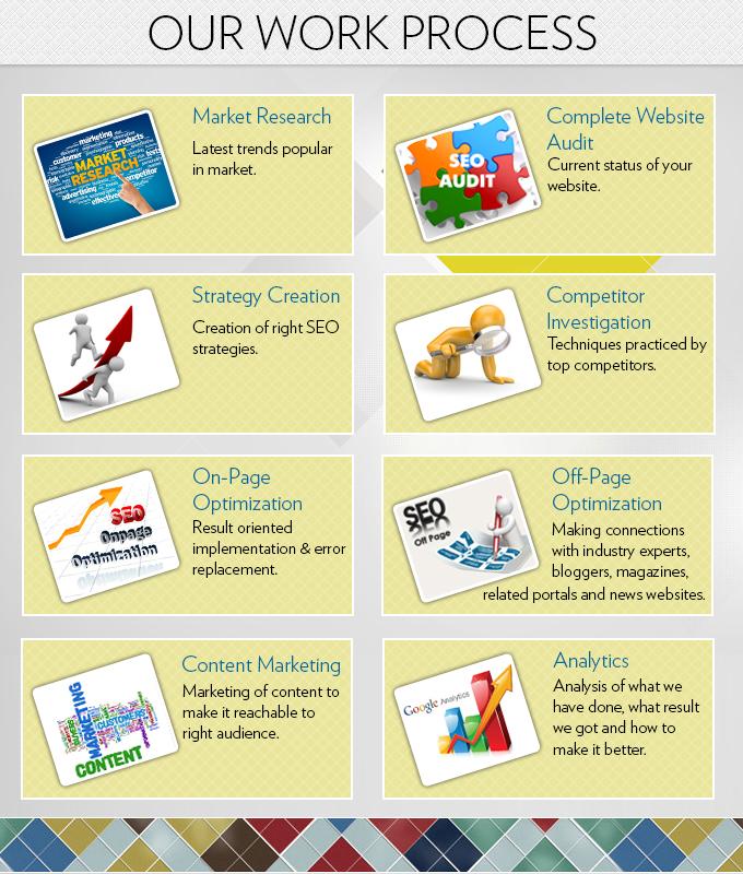 KVR Webtech Marketing Company Work Process
